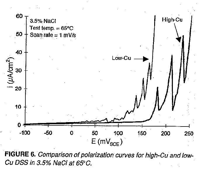 TP004 – Effect of Copper on Active Dissolution and Pitting Corrosion of 25%Cr Super Duplex Stainless Steels
