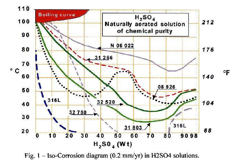 TP006 – Corrosion Performance and Field Experience with Super Duplex and Super Austenitic Stainless steels in FGD Systems